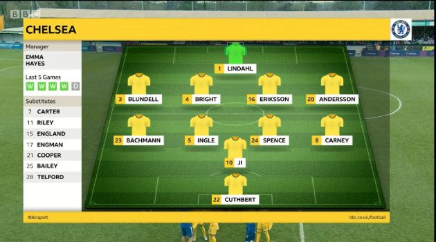 Teams Chelsea
