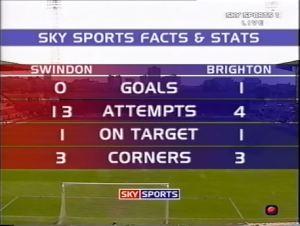 swi stats