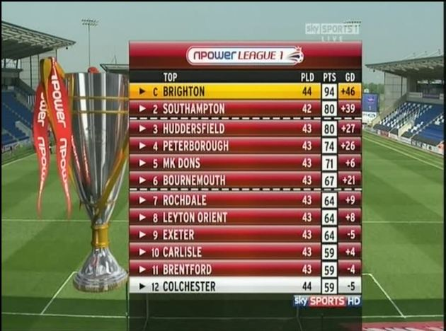 COLU Table