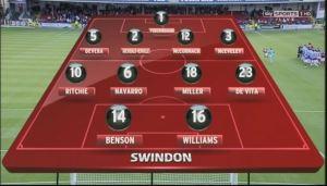 SWI Swindon