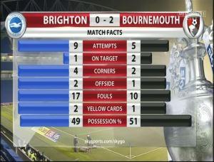 59BOU Match Stats