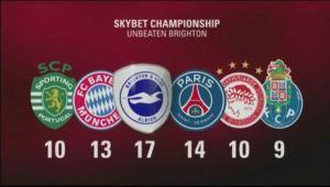 BIR Unbeaten clubs